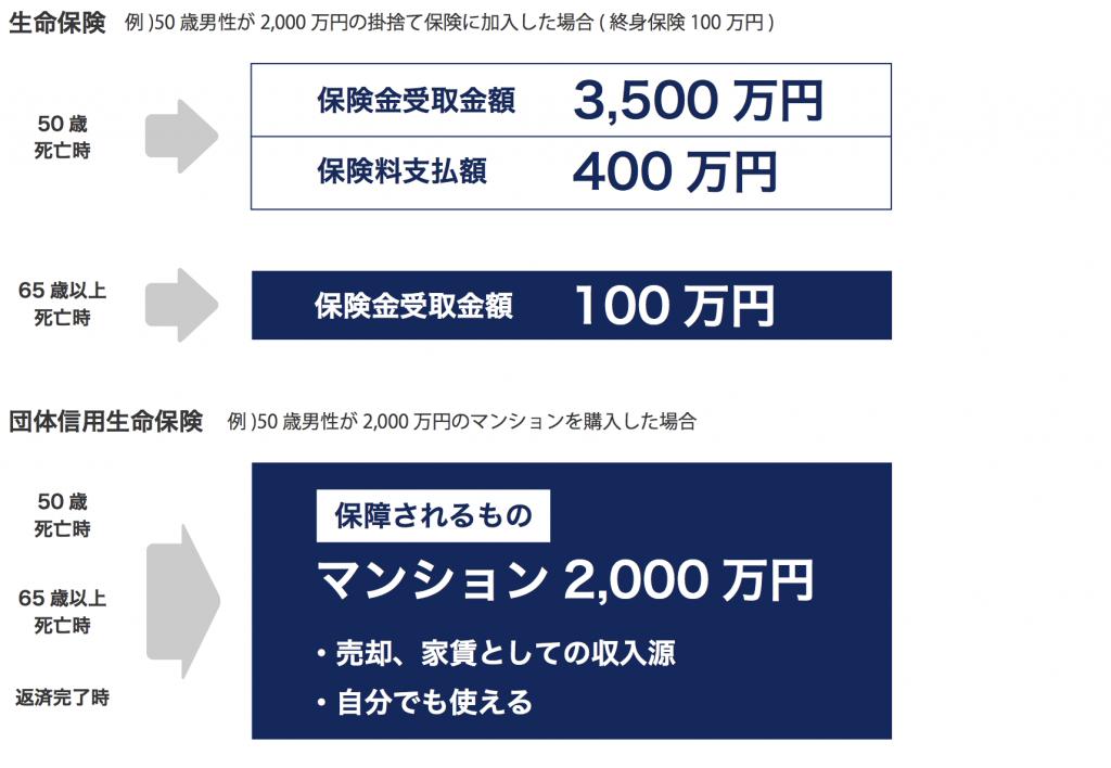 マンション経営と生命保険との比較