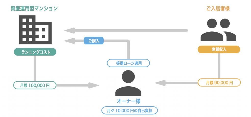 資産運用型マンション